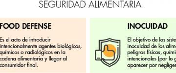 seguridad alimentaria blog