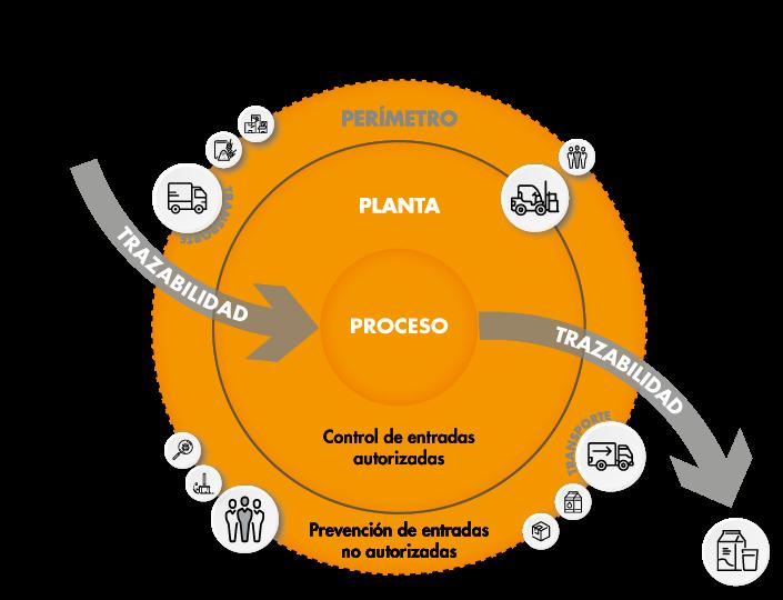 plan food defense esquema